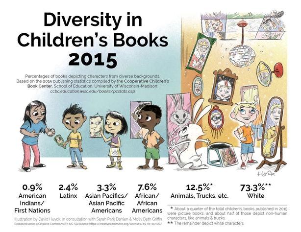 children's lit diversity infographic
